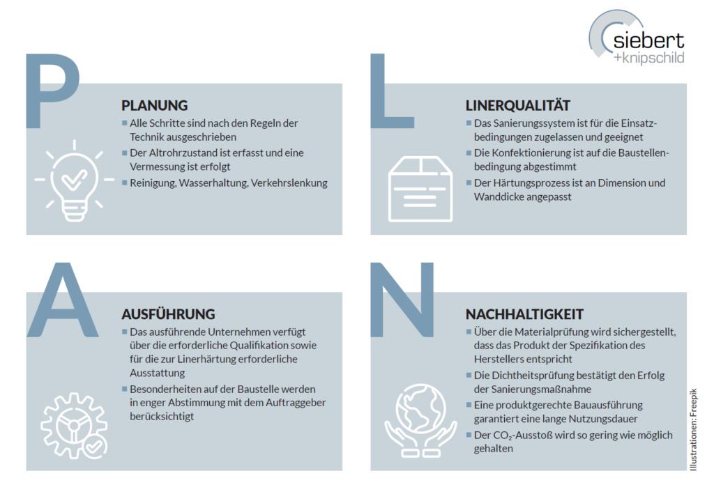 Die Abkürzung aus den vier Erfolgsfaktoren Planung, Linerqualität, Ausführung und Nachhaltigkeit hat Siebert + Knipschild jetzt als PLAN für Qualität definiert, an dem sich ausführende Unternehmen, Planer, Hersteller und Auftraggeber orientieren können.